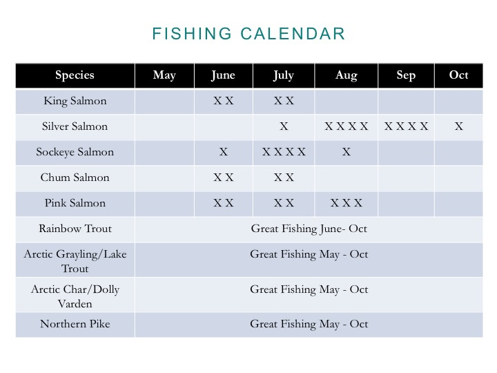*** X stands for week of fishing see below for break down for fishing dates by specific week.***