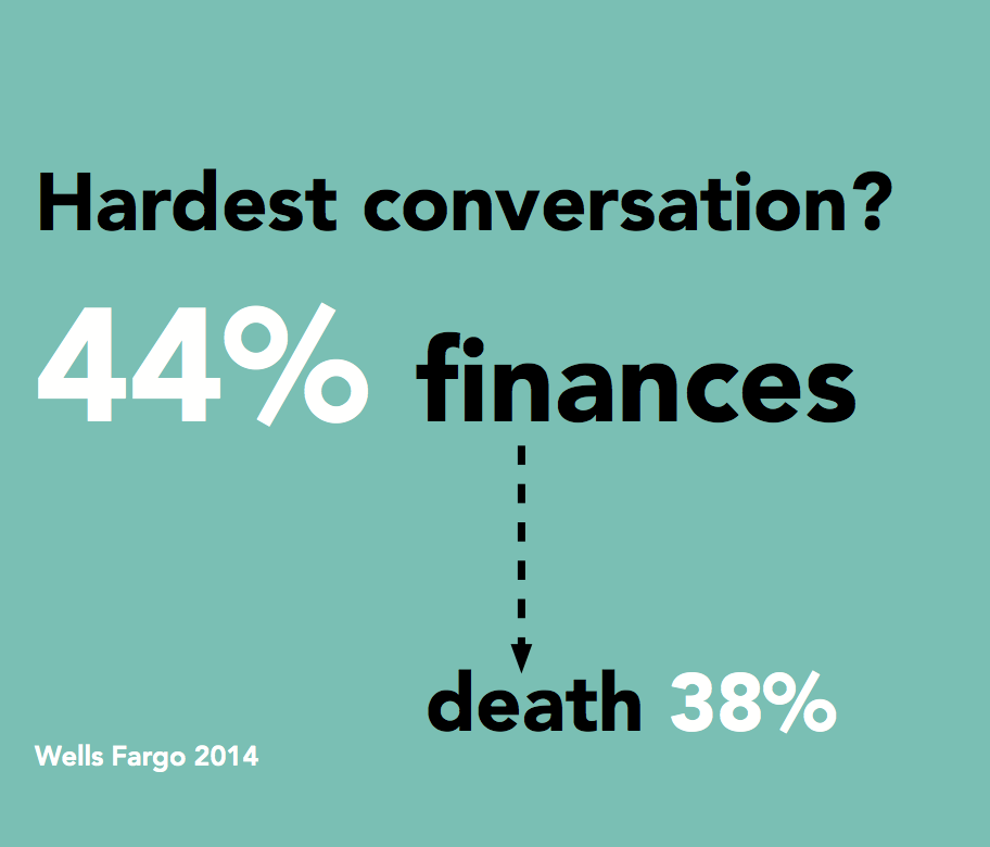 44% of subjects found talking about finances the hardest conversation to have, compared to 38% around death.