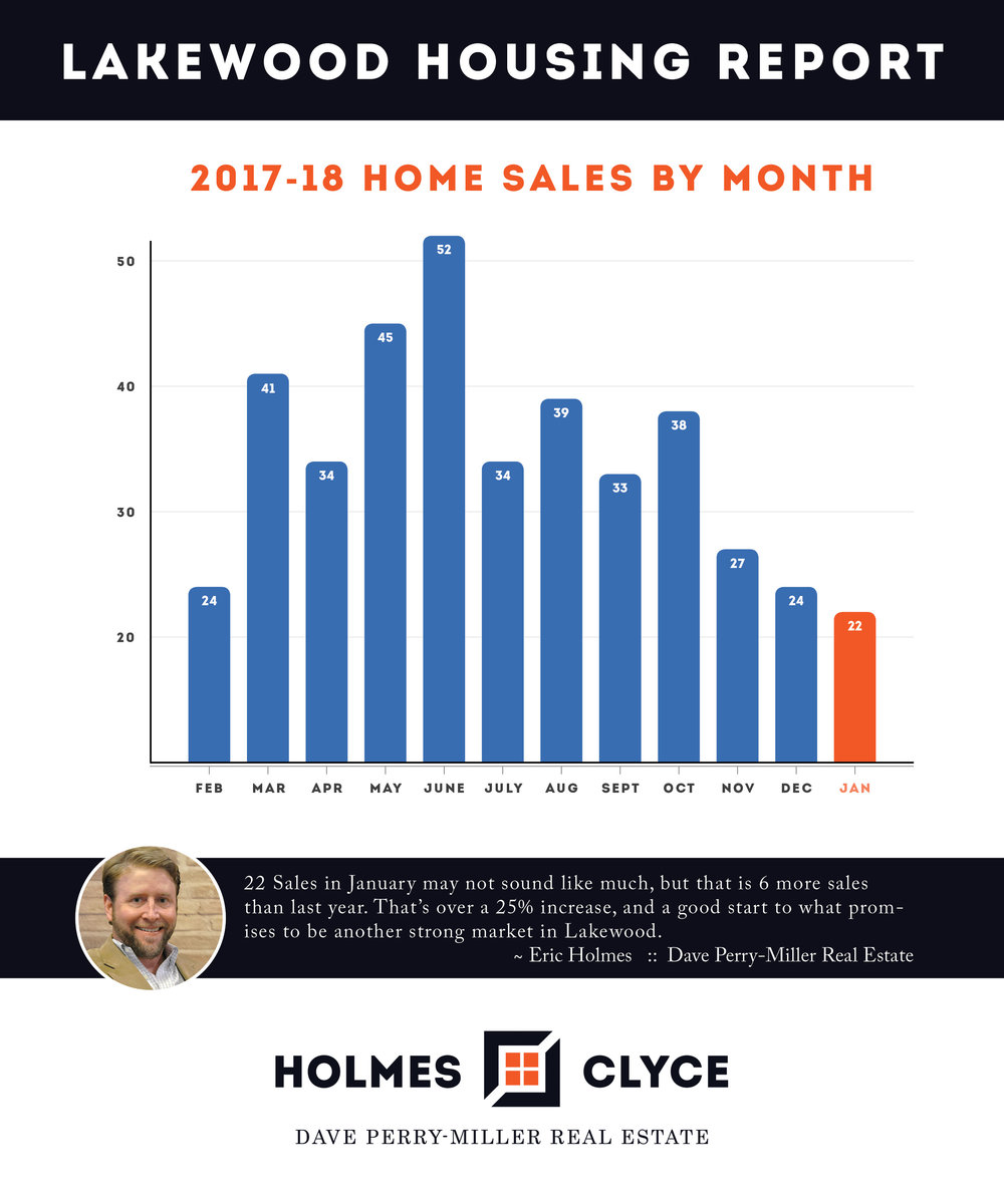 2018-Jan-Lakewood-Home-Sales.jpg