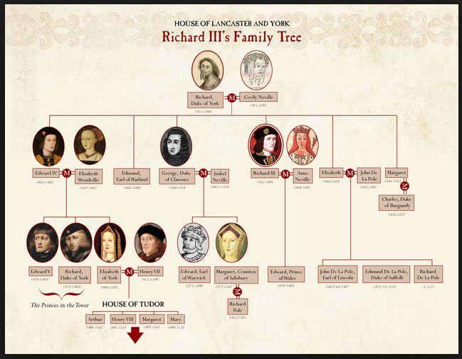 Tudor Line