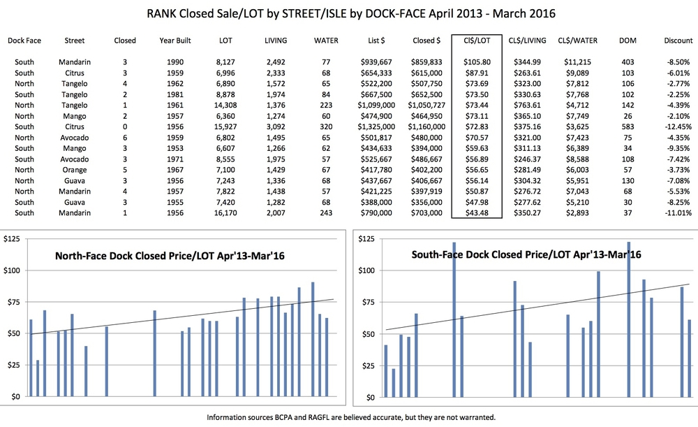Closed Sales Analysis by Street/Isle and Dock-Face Direction; telephone 954.235.8466 or email tim@coastcountiesrealty.com.