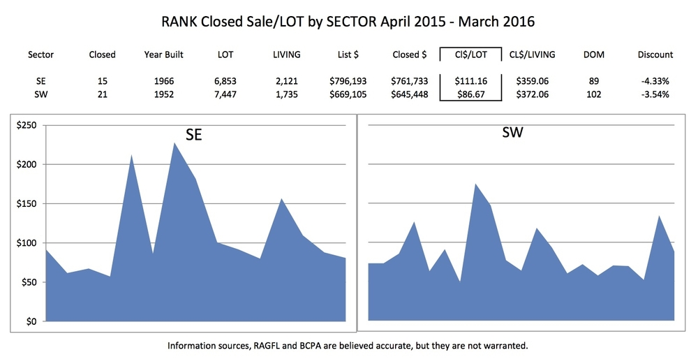 Closed Sales Analysis by Street and Sector available; telephone 954.767.0886 or email tim@coastcountiesrealty.com.