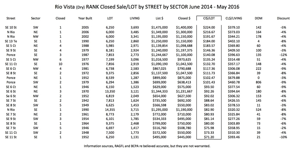 Closed Sales Analysis by Street and Sector available; telephone 954.235.8466 or email tim@coastcountiesrealty.com.