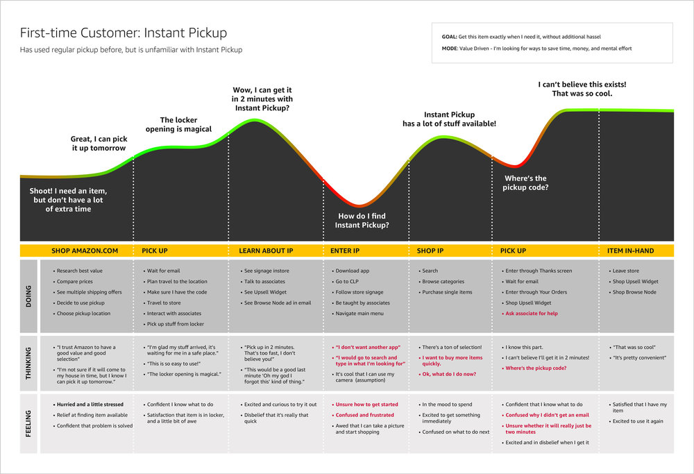 Customer journey map of a first-time user