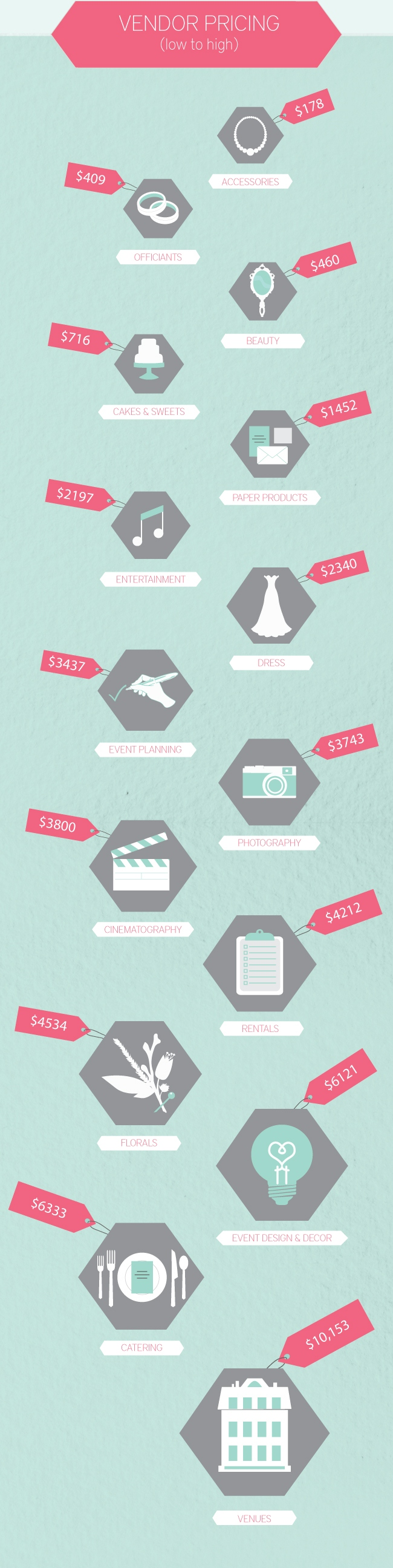 Partial graphic taken from http://theeverylastdetail.com/what-a-wedding-costs-use-professionals/