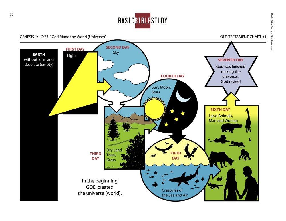 BBS creation Chart.jpg