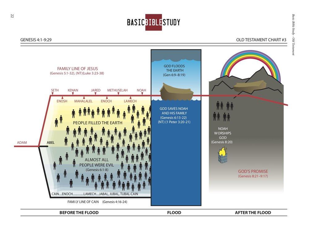 BBS Lesson 3 chart.jpg