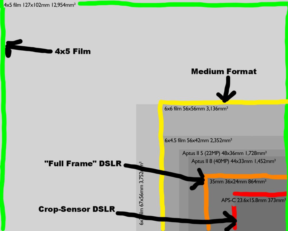 Comparison of film sizes