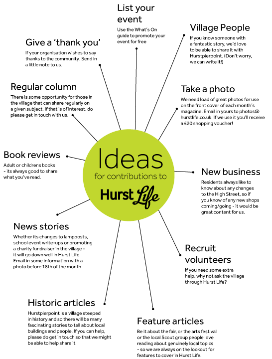 Mind map showing ideas of contributions for Hurst Life magazine