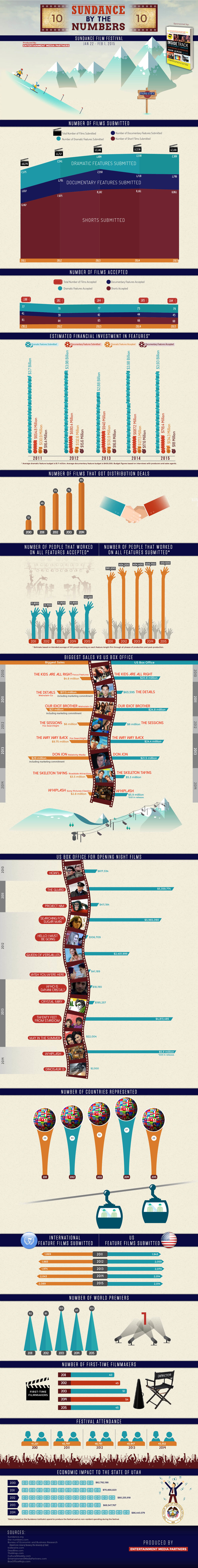 The Sundance Film Festival by the numbers.