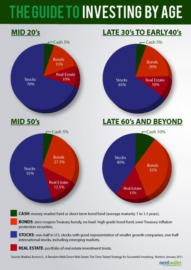 Investing-By-Age-727x1024 (1).jpg