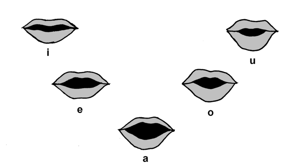 CS vowels lips.PNG by User:Pajast [Public domain], via Wikimedia Commons
