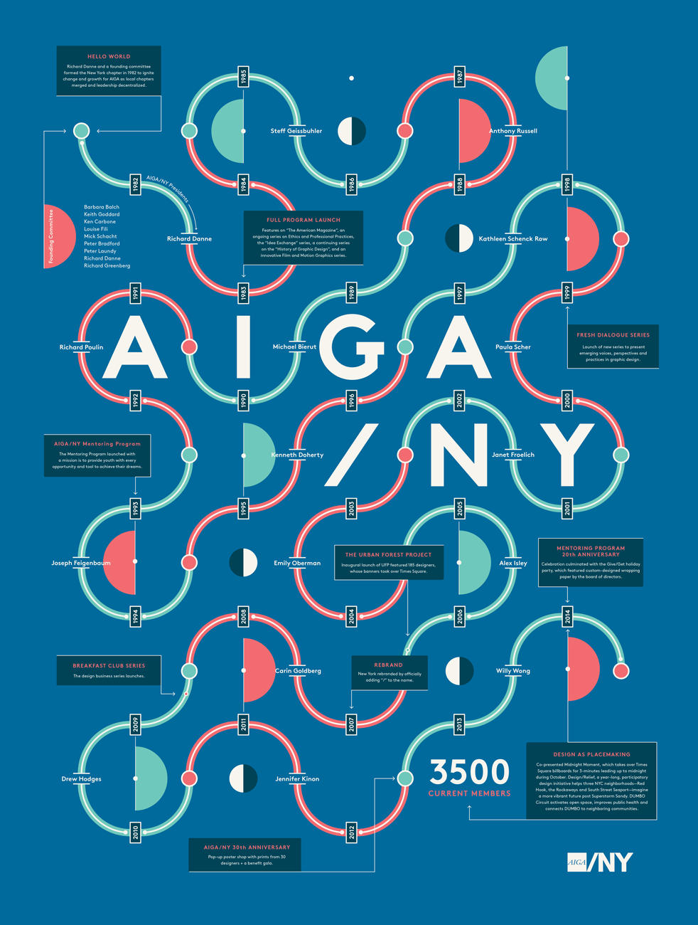 Poster design history - Poster Design For The 100th Year Anniversary Of Aiga
