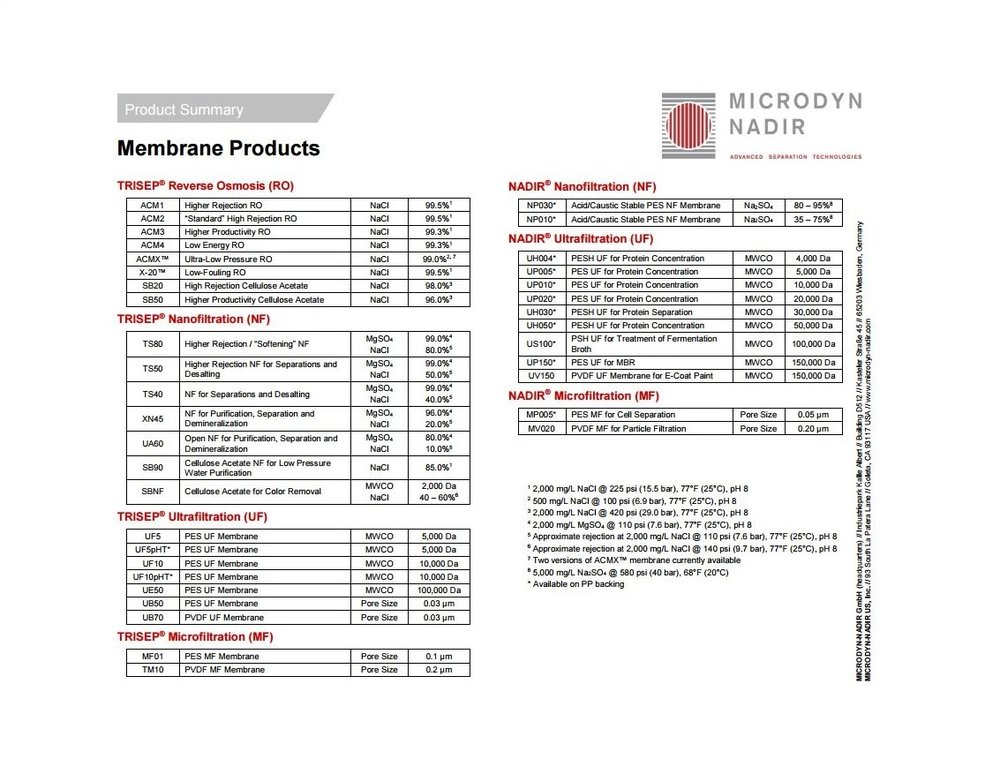 Membrane Products Summary
