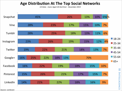 Social stats from Business Insider Australia