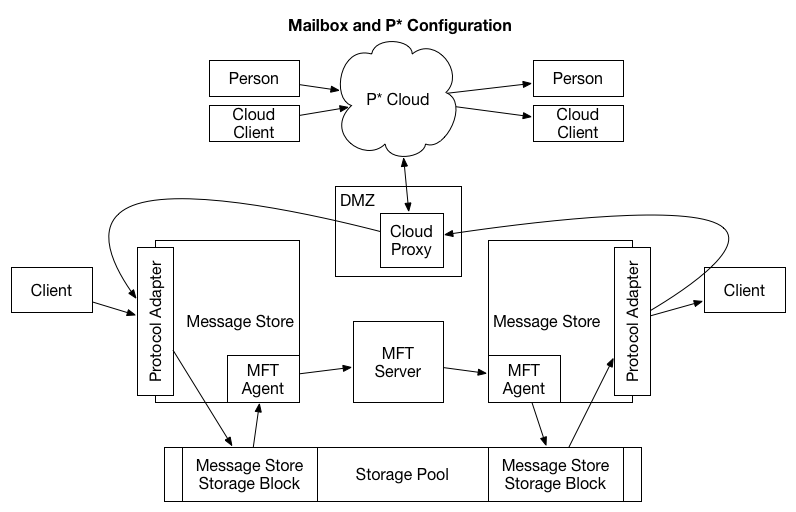 Figure 5. Proposed Configuration for integration between the P* and Mailbox systems
