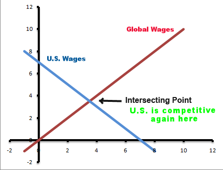 When the lines intersect, we can get back to business in the U.S.