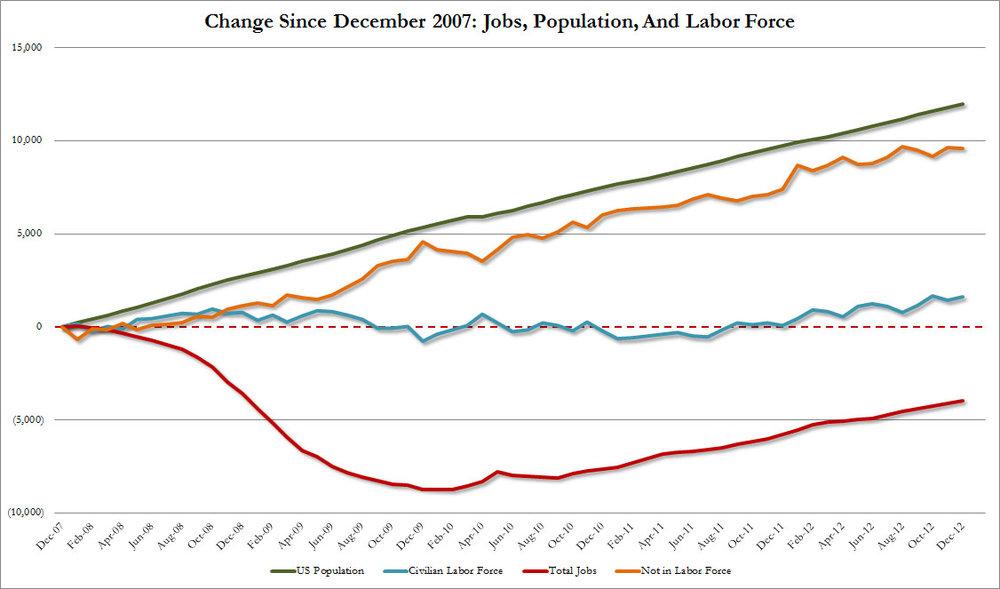 Jobs Since 2007 vs Population vs Labor Force.jpg