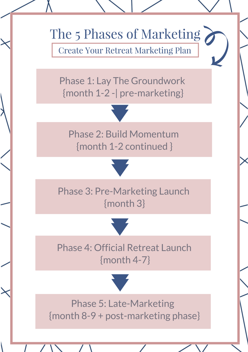 THE 5 PHASES OF YOUR RETREAT MARKETING (5 Day Retreat Marketing Course).png