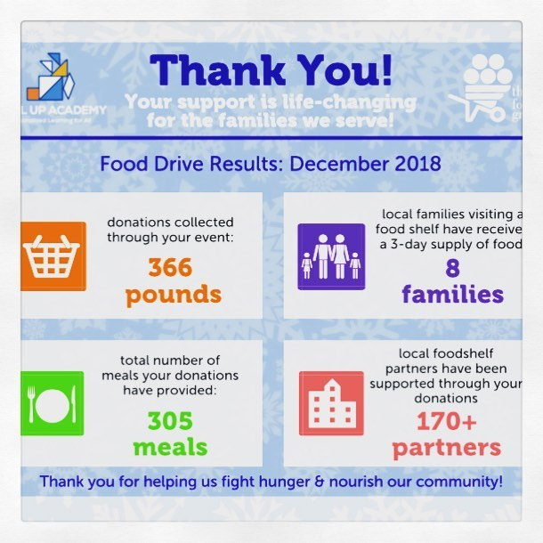 #LUA this is YOUR impact! Look at what your generosity did for our local community! Thank you to all who participated in our food drive! At LUA we believe EVERYONE MATTERS! #weCODE #servicenight @thefoodgroupmn