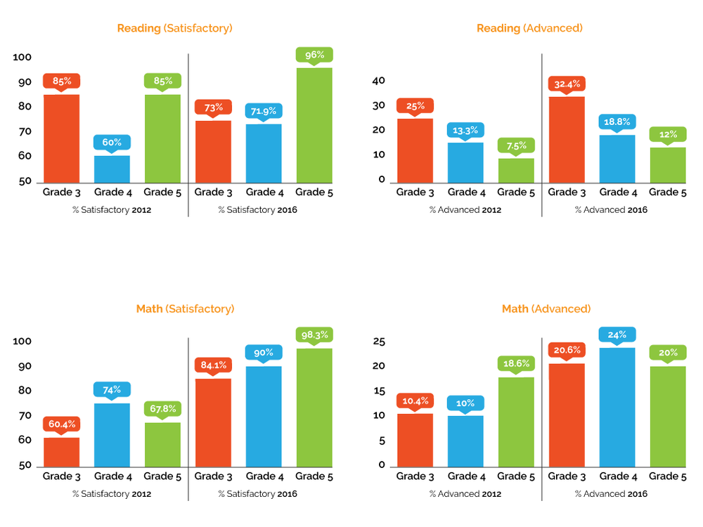 Rogers' scores on the STAAR Assessment, a statewide exam, have continued to rise in reading, math, and writing. (with a slight dip in reading among third graders, which was a common trend across the whole state.) Test scores are not the only mark of improvement, but an important indicator. Teachers and leadership knew, though, that rising test scores alone were not enough and deeper learning needed to be pursued. To see more of Rogers' assessment data, check out  this document  and  this one .