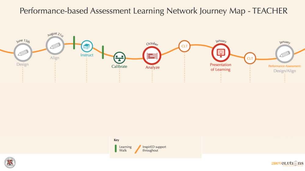 We use journey maps as a helpful visual to see how the experience of the learning network will unfold over time.
