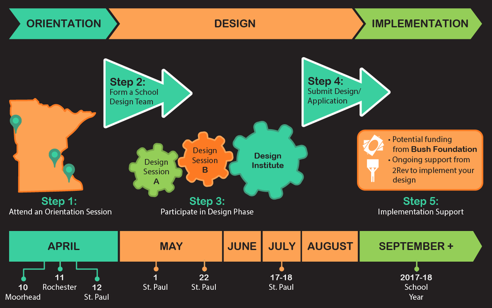 This graphic demonstrates the steps of the design experience for participants: beginning in April 2017 educators joined orientations, and then participated in a series of design sessions culminating in a design institute where they presented new ideas for individualized learning.