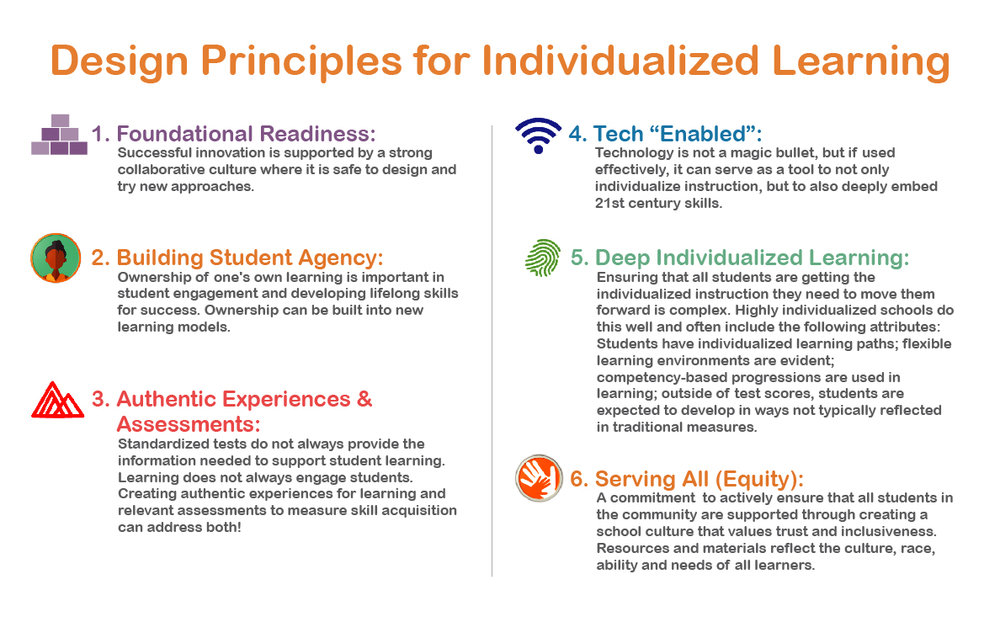 Artboard 1@Design Principles for Individualized Learning.jpg