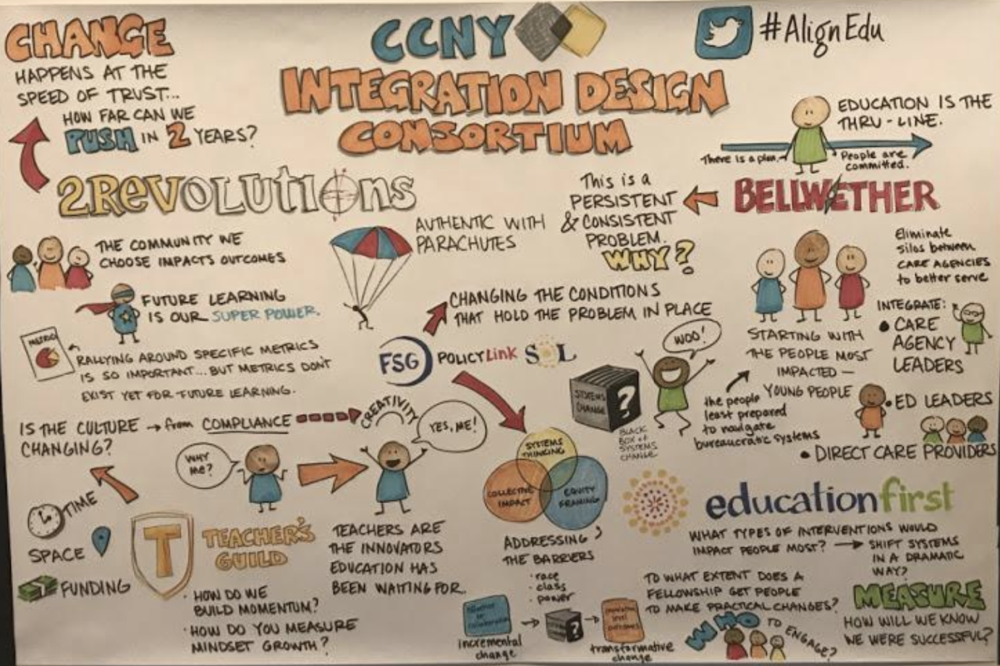Check out this graphic that visual artist and storyteller Rachel Brian did while each of the teams presented - an amazing summary of everyone's work (and wonderings) to date!