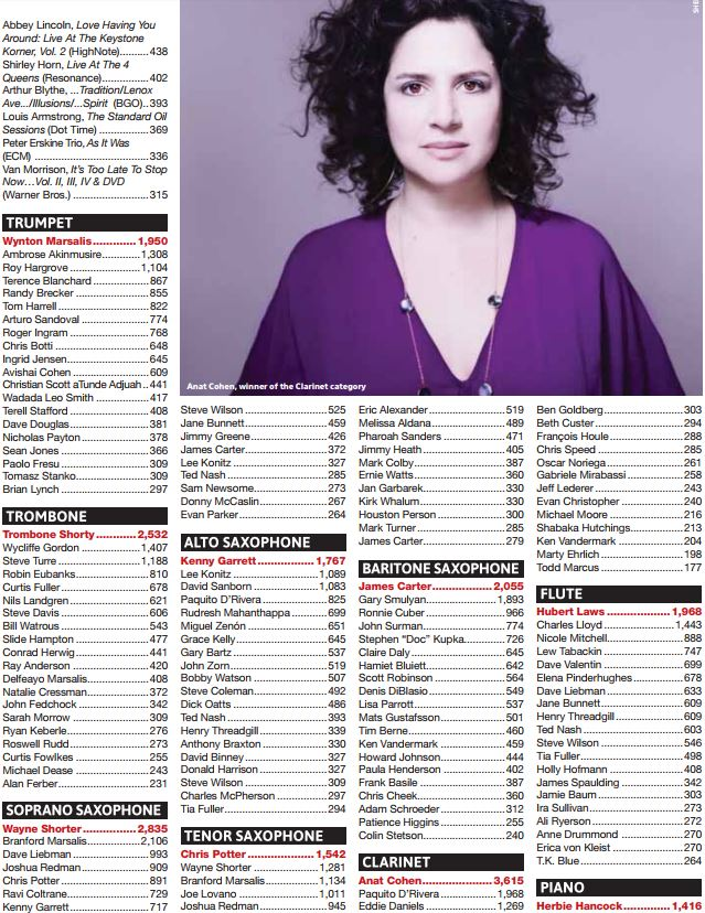 DownBeat Readers Poll 2017 - Anat Cohen.JPG