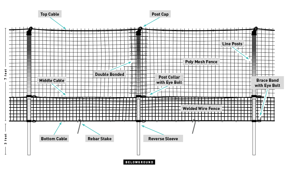 deer fence diagram by The Benner Deer Fence Company