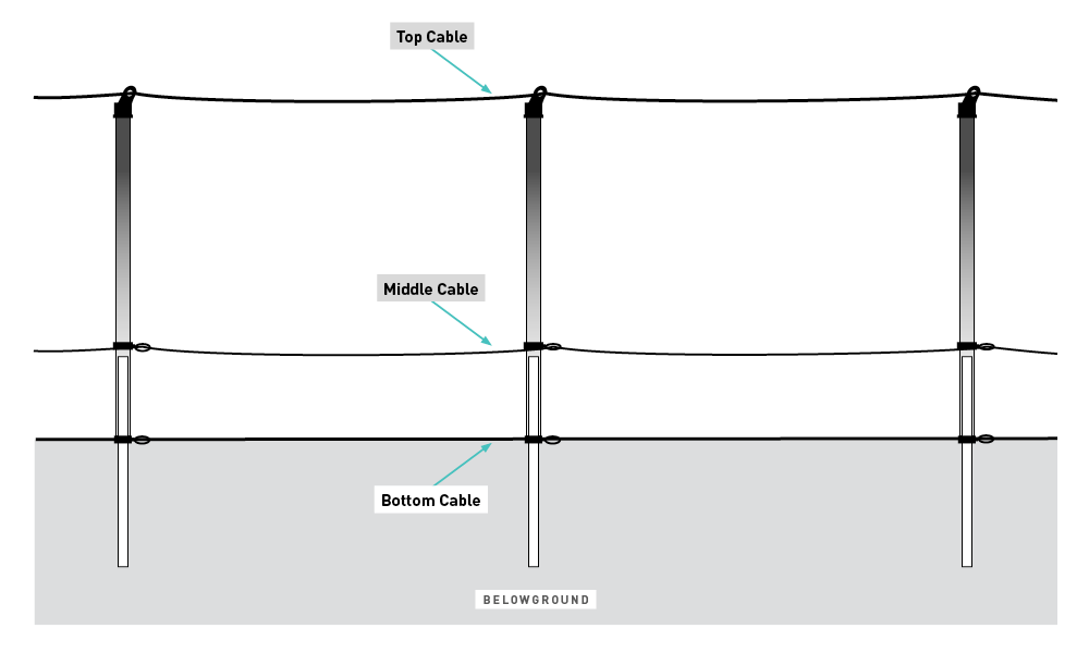 deer fencing cables diagram by The Benner Deer Fence Company
