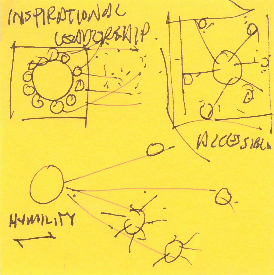 "Jim's ""napkin drawing"" of how different office layouts affect communication and productivity."