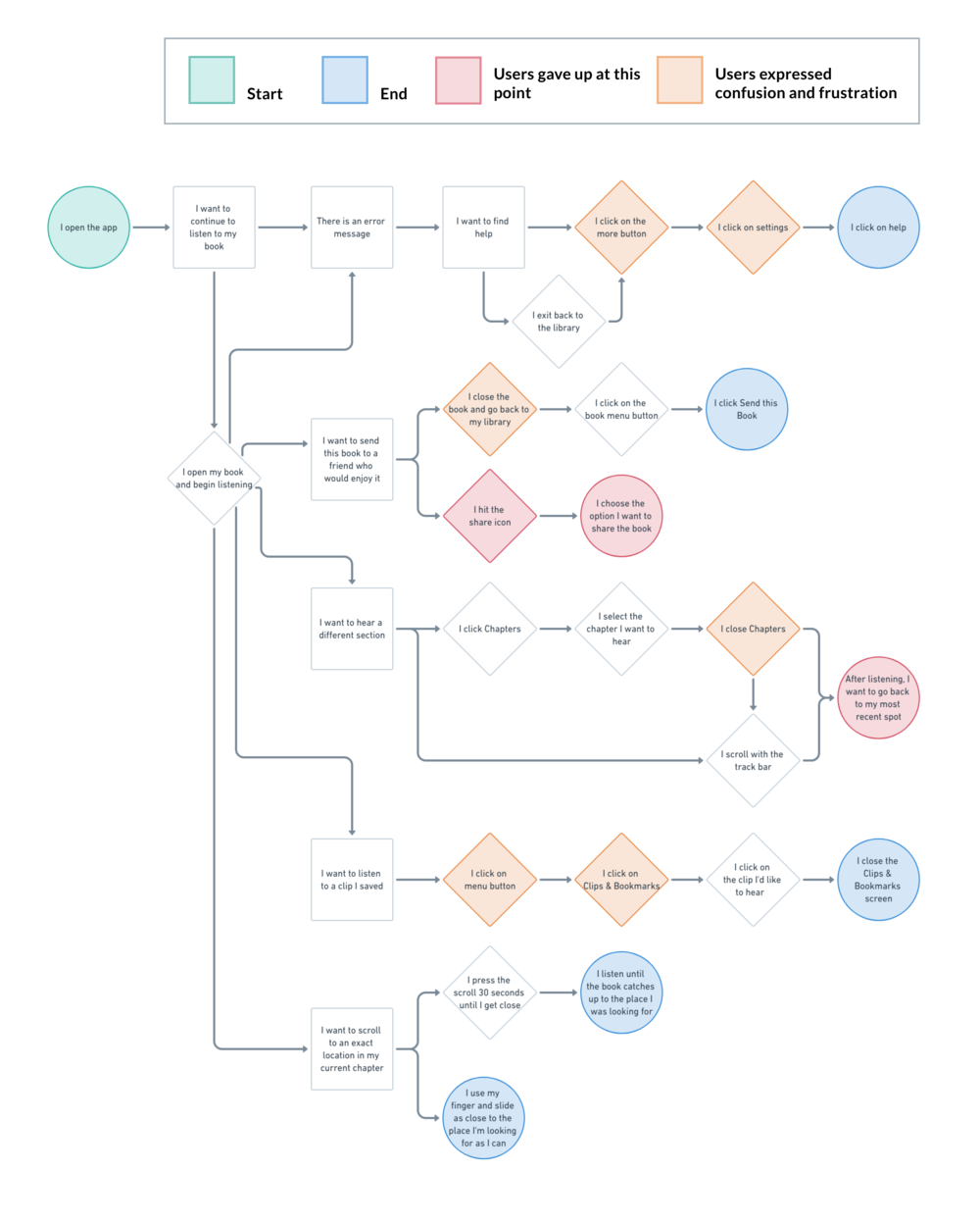 Task flow based on Audible's current UI