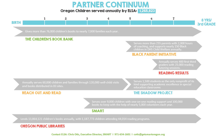 Partner Map Continuum Early Literacy Success Alliance - Map reading for children