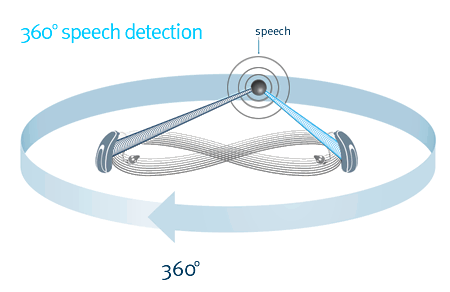 SpeechZone2  :   SpeechZone 2 automatically engages in extremely difficult background noise, using spatial binaural processing to provide 360° speech detection.
