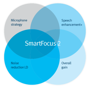 SmartFocus 2:   optimizing the performance of directional microphones and multiple adaptive features in relation to each other. The latest updates add speech enhancement and level dependency to the noise reduction feature, making it noticeably easier to hear in challenging speech in noise situations, and making everyday noises less distracting.