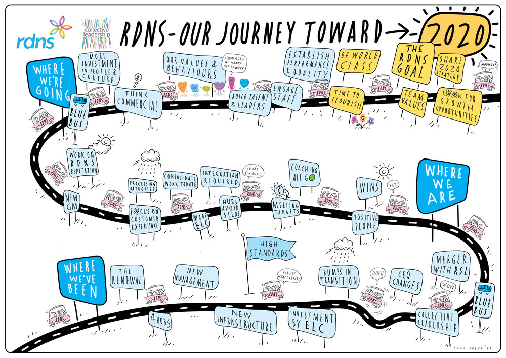Translating the strategy and goals with a graphic showing the 'RDNS 2020 Vision' journey.