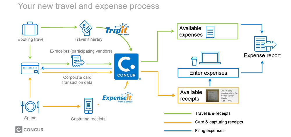 Expensing a charge shouldn't be this complicated. -