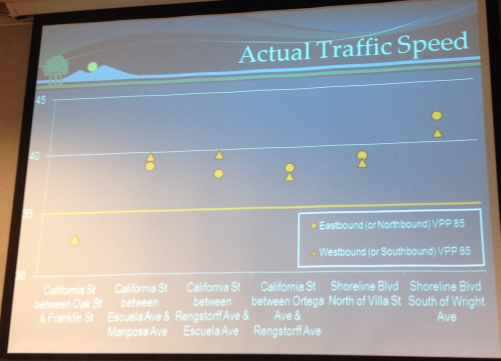 This backup slide shows the 85th percentile vehicle speeds on California St. and Shoreline Blvd.  The posted speed limit is 35 mph.