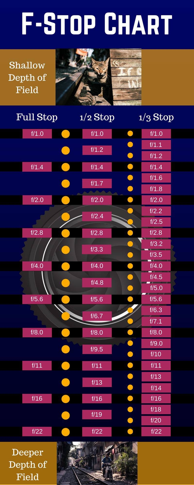 F-Stop Chart.jpg