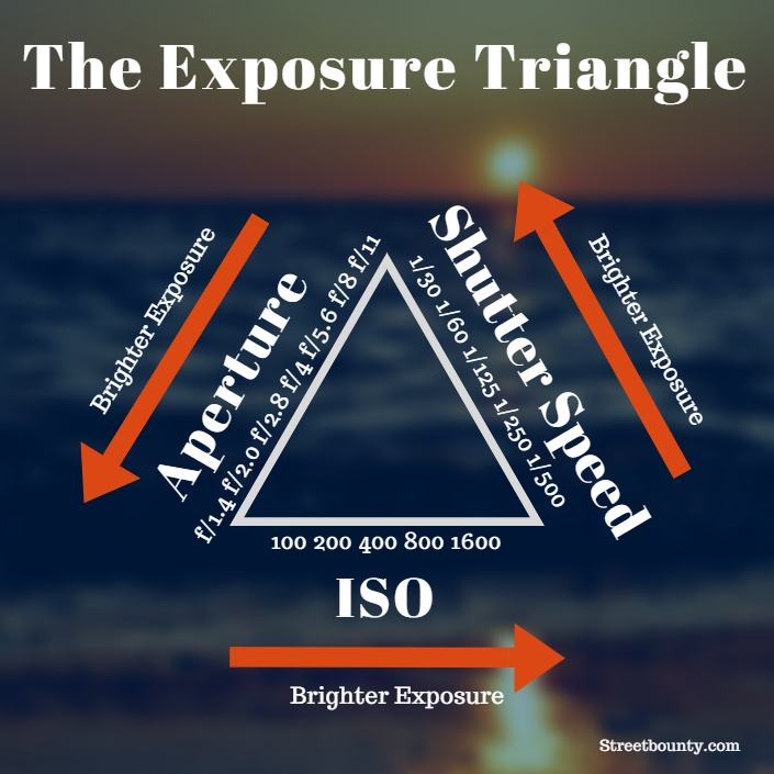 Exposure Triangle.jpg