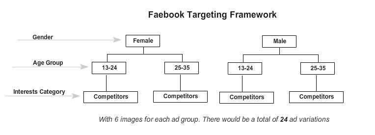 FB framework