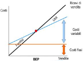 La gestione del prezzo - Formula B.E.P.