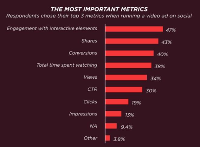Le metriche di cui devi tener conto quando fai delle campagne video sui social