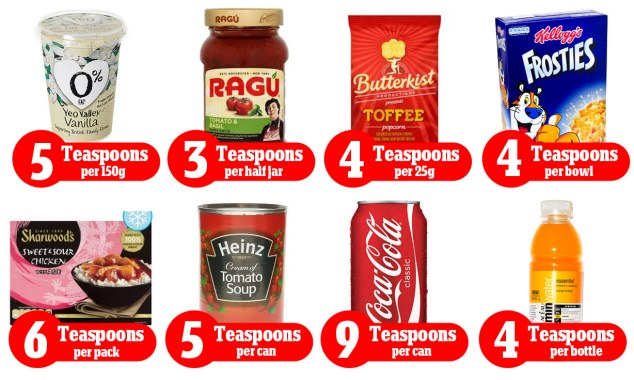 Sugar in different types of food. photo credit: dailymail.co.uk