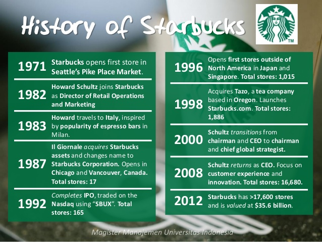 The history of Starbucks: CLick on the image to enlarge. photo credit: www.image.slidesharecdn.com