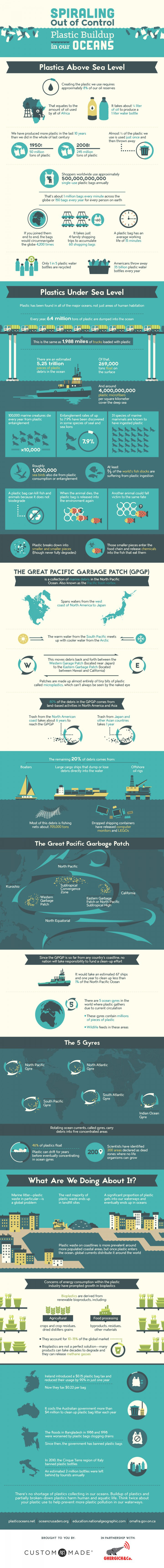 Infographic-plastic-build-up-ocean-2.jpg
