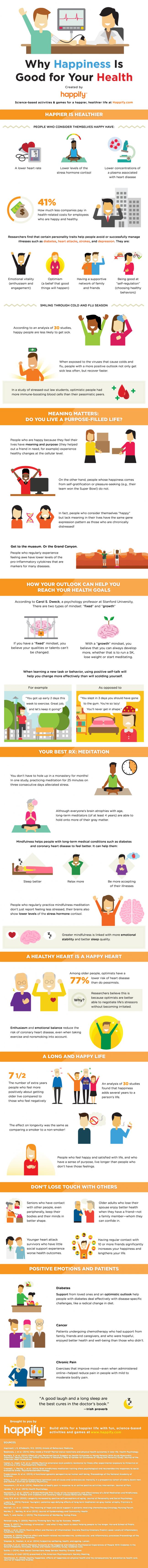 Infographic credit:Healthline.com