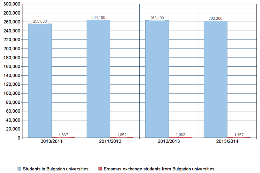 Data showing how few students choose to take part in an exchange program. Credit: European Commission and Bulgarian National Statistical Institute
